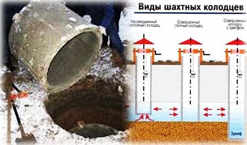 Как правильно выкопать колодец
